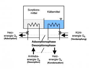Adsorptionskaeltemaschine